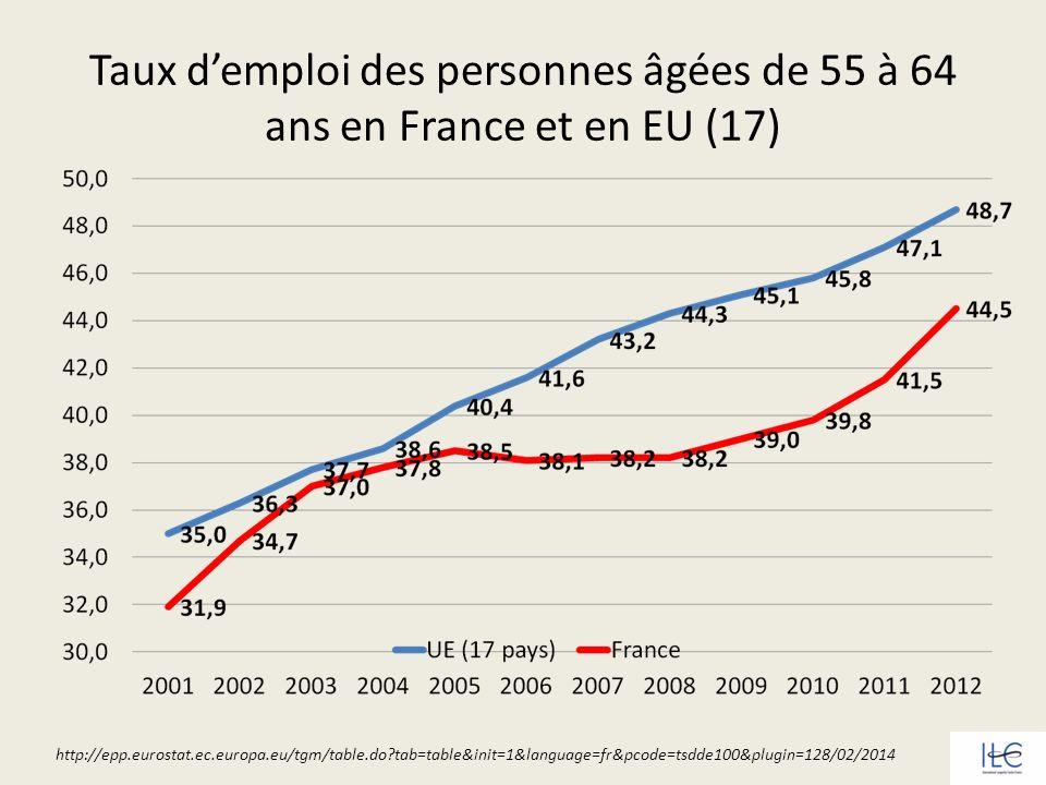 Taux d'emploi des personnes âgées de 55 à 64 ans en France et en EU (17)