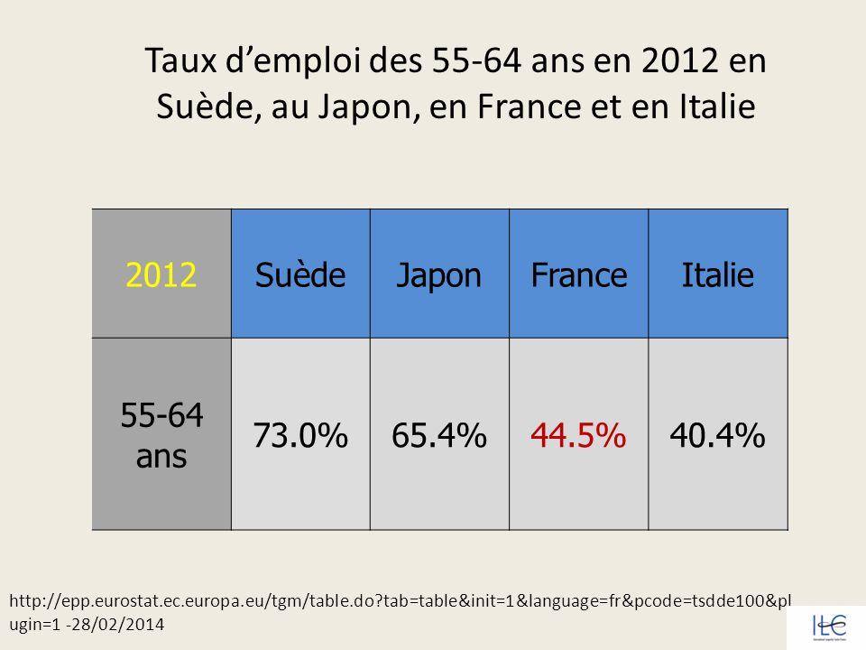 Taux d'emploi des 55-64 ans en 2012 en Suède, au Japon, en France et en Italie