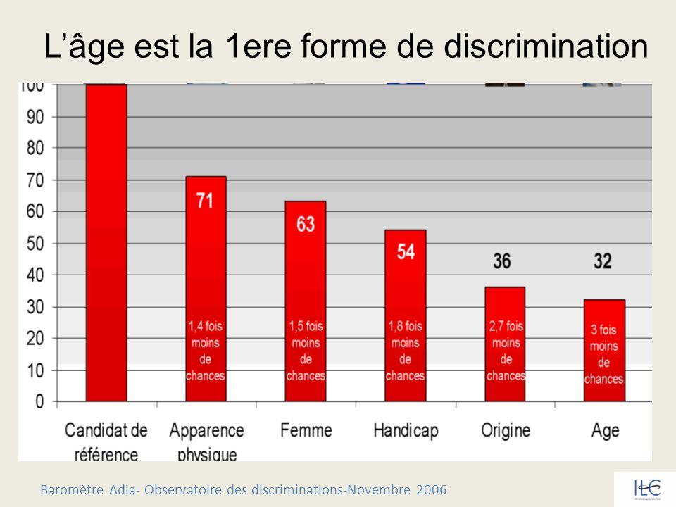 L'âge est la 1ere forme de discrimination