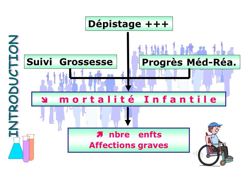 INTRODUCTION Dépistage +++ Suivi Grossesse Progrès Méd-Réa.