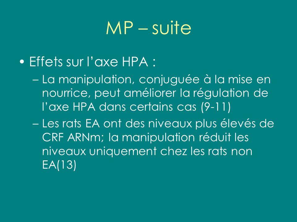 MP – suite Effets sur l'axe HPA :