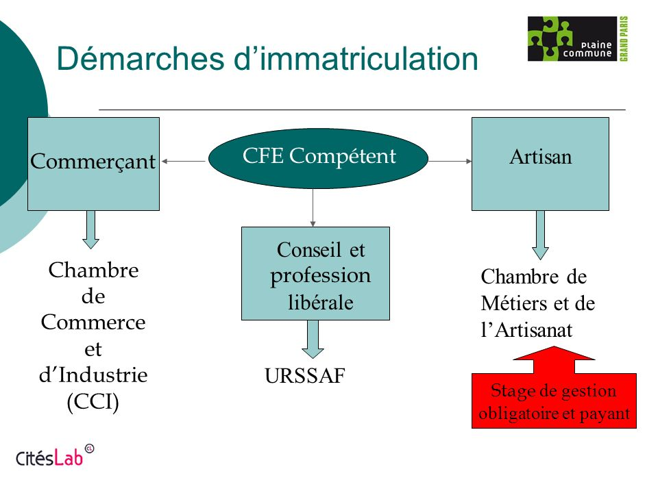 R union d information cr ation d entreprise ppt for Stage chambre de commerce