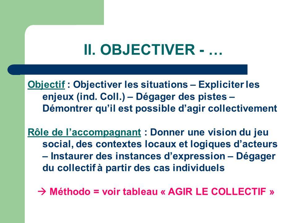  Méthodo = voir tableau « AGIR LE COLLECTIF »