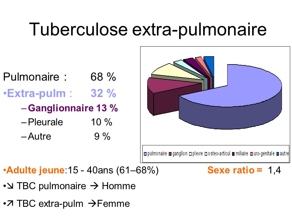Tuberculose extra-pulmonaire