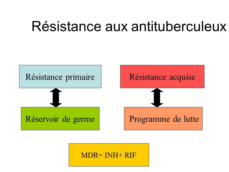 Résistance aux antituberculeux