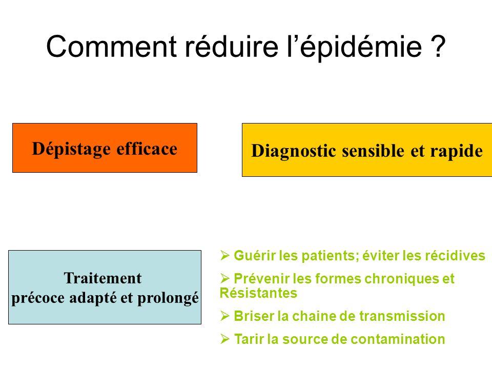 Comment réduire l'épidémie