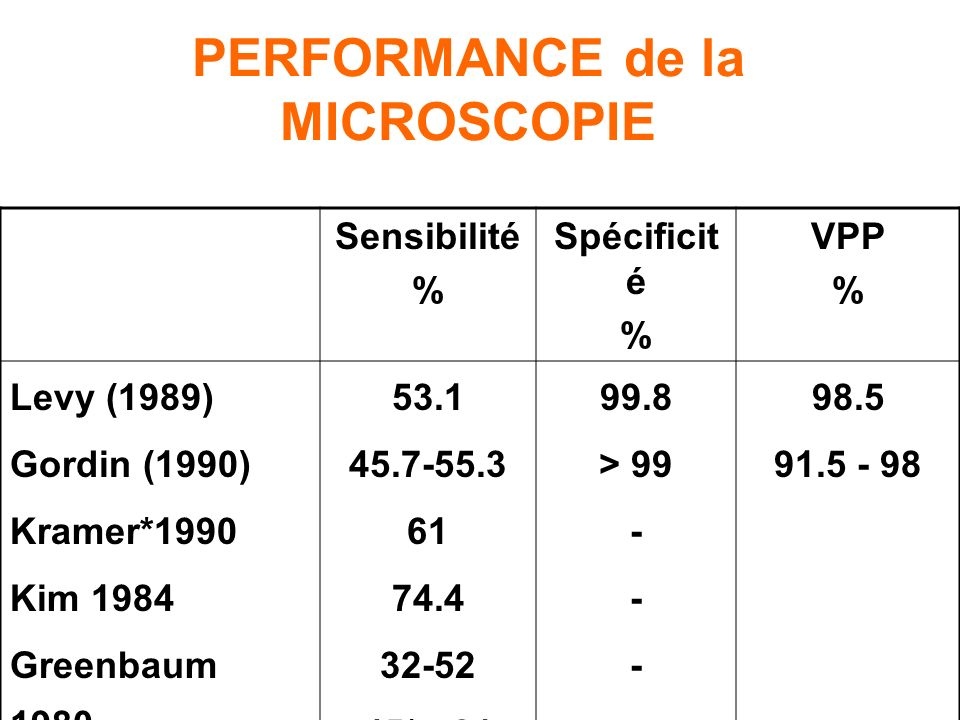 PERFORMANCE de la MICROSCOPIE
