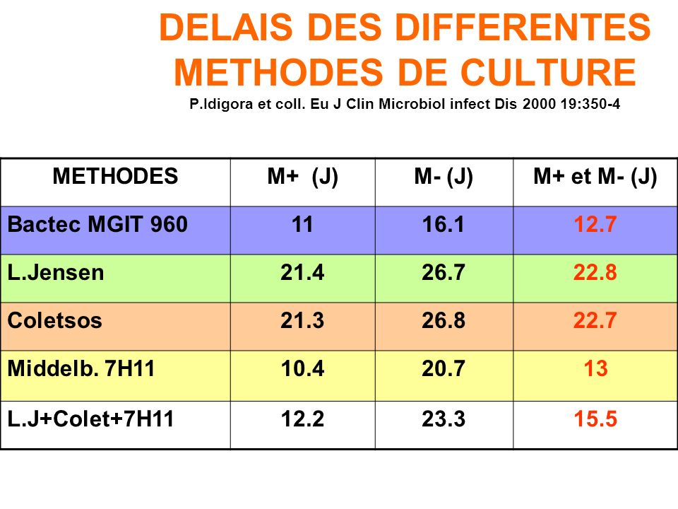 DELAIS DES DIFFERENTES METHODES DE CULTURE P. Idigora et coll