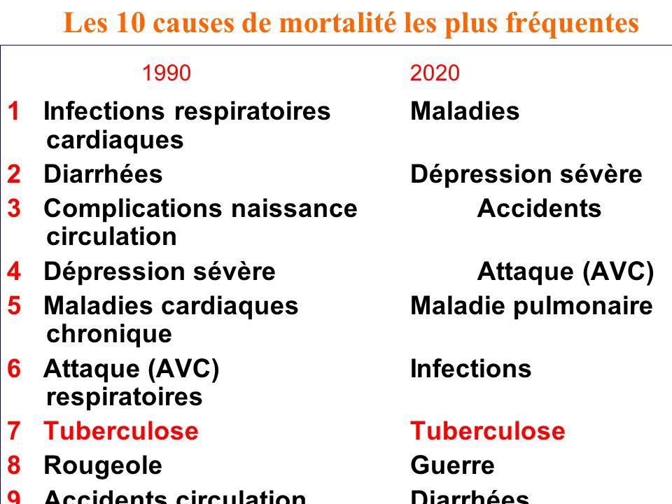 Les 10 causes de mortalité les plus fréquentes