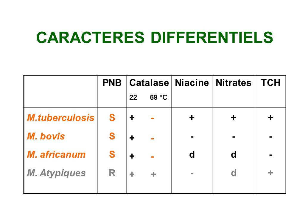 CARACTERES DIFFERENTIELS