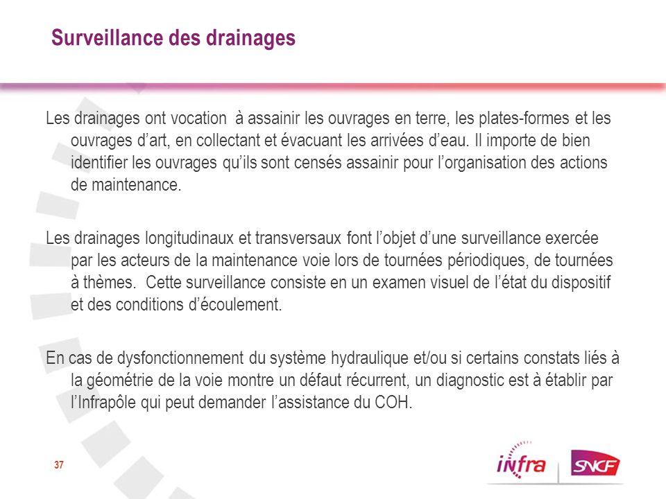 Surveillance des drainages