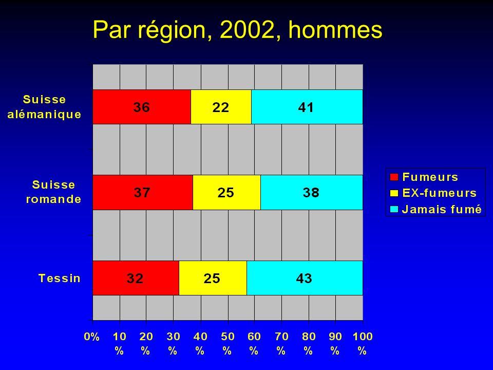Par région, 2002, hommes