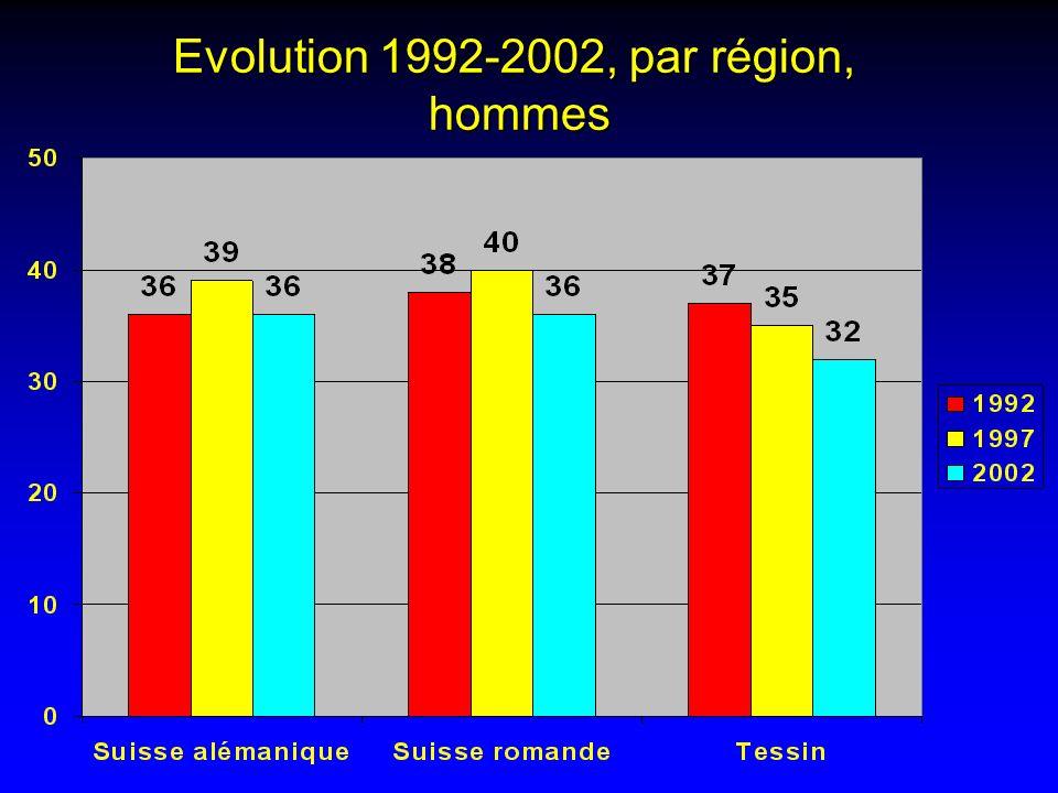 Evolution 1992-2002, par région, hommes