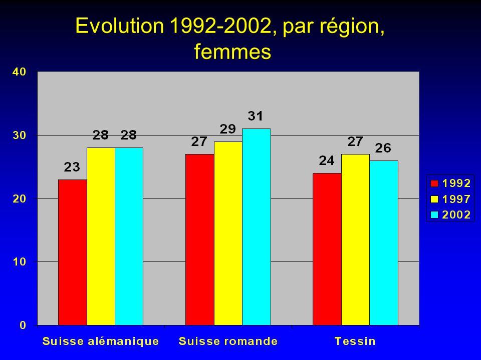 Evolution 1992-2002, par région, femmes