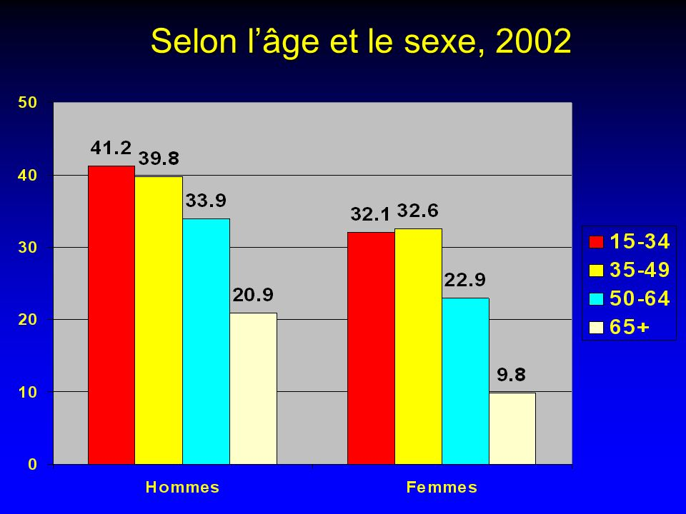 Selon l'âge et le sexe, 2002