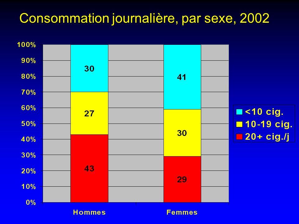 Consommation journalière, par sexe, 2002