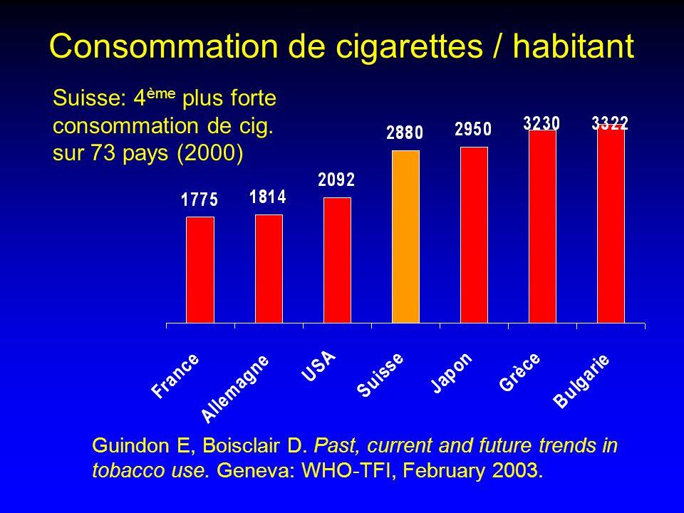 Consommation de cigarettes / habitant