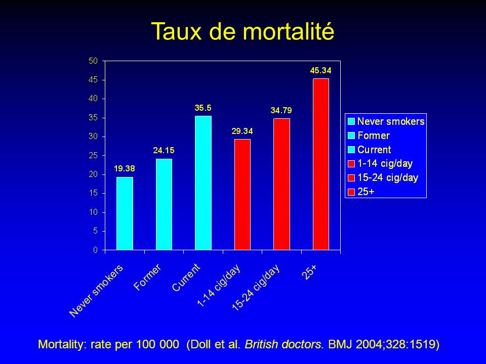 Taux de mortalité Mortality: rate per 100 000 (Doll et al. British doctors. BMJ 2004;328:1519)