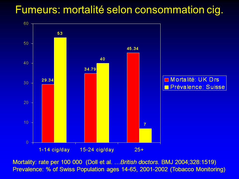 Fumeurs: mortalité selon consommation cig.