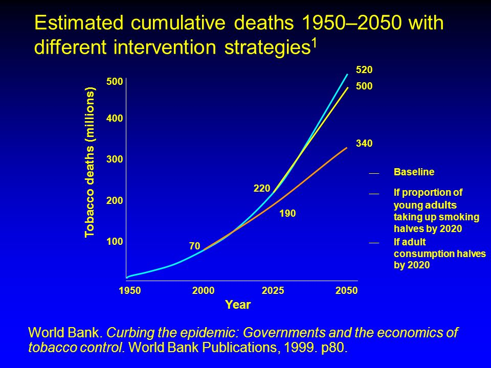 Estimated cumulative deaths 1950–2050 with different intervention strategies1