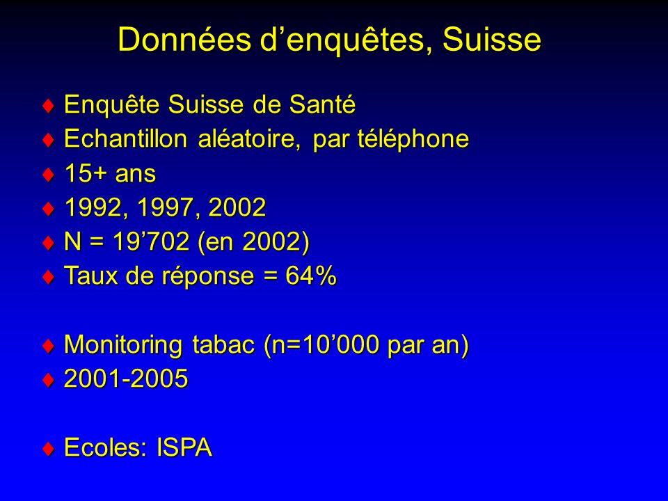 Données d'enquêtes, Suisse