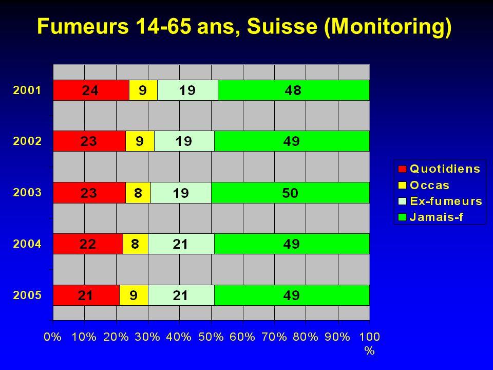 Fumeurs 14-65 ans, Suisse (Monitoring)