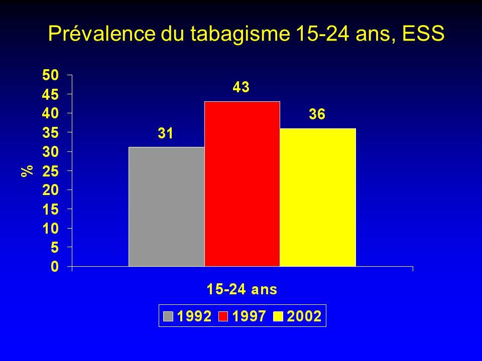 Prévalence du tabagisme 15-24 ans, ESS