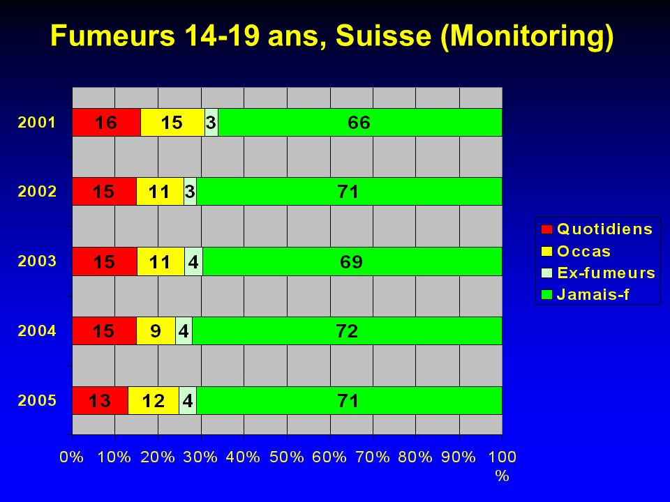 Fumeurs 14-19 ans, Suisse (Monitoring)