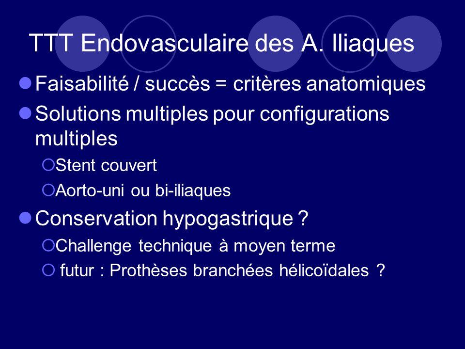 TTT Endovasculaire des A. Iliaques