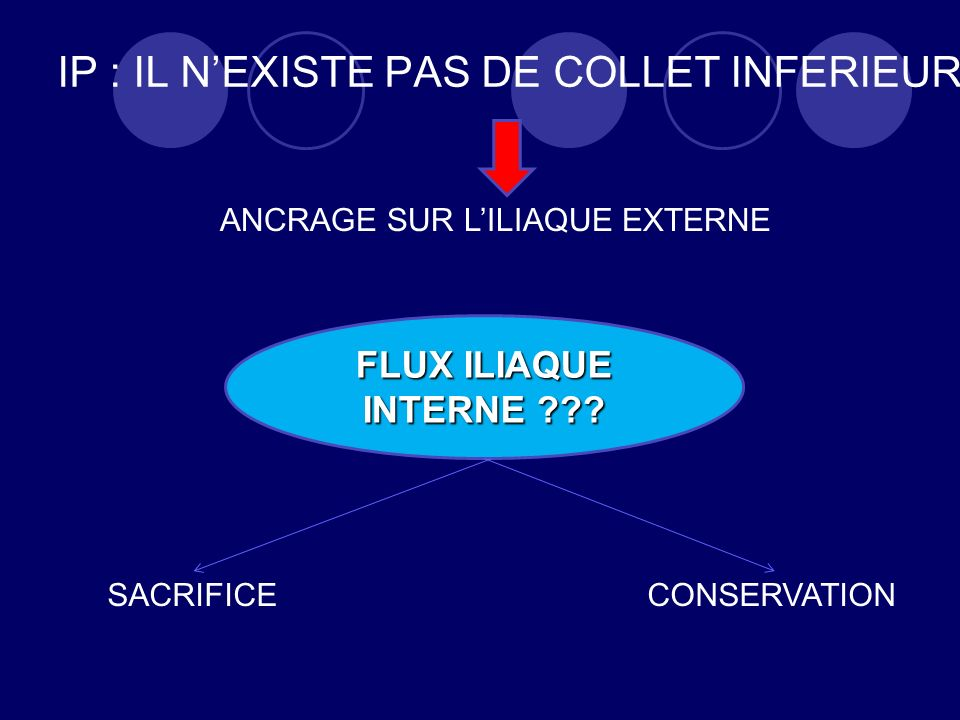 IP : IL N'EXISTE PAS DE COLLET INFERIEUR