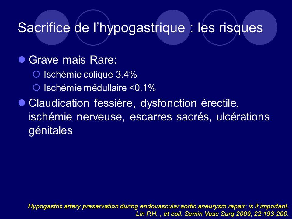Sacrifice de l'hypogastrique : les risques
