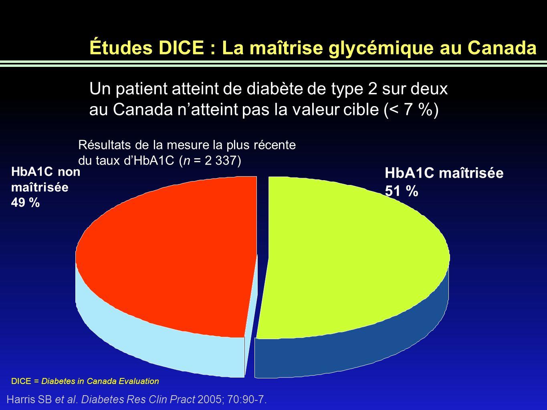 Études DICE : La maîtrise glycémique au Canada