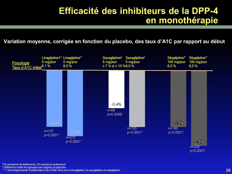 Efficacité des inhibiteurs de la DPP-4 en monothérapie