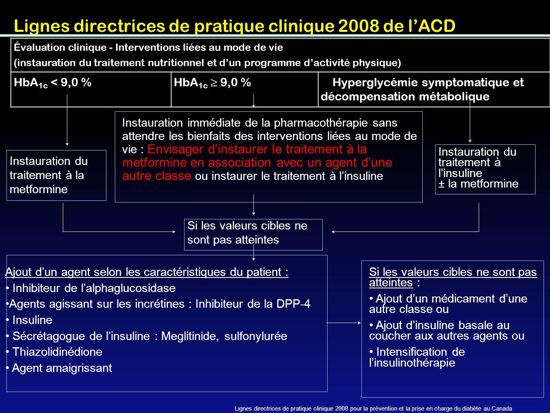 Lignes directrices de pratique clinique 2008 de l'ACD