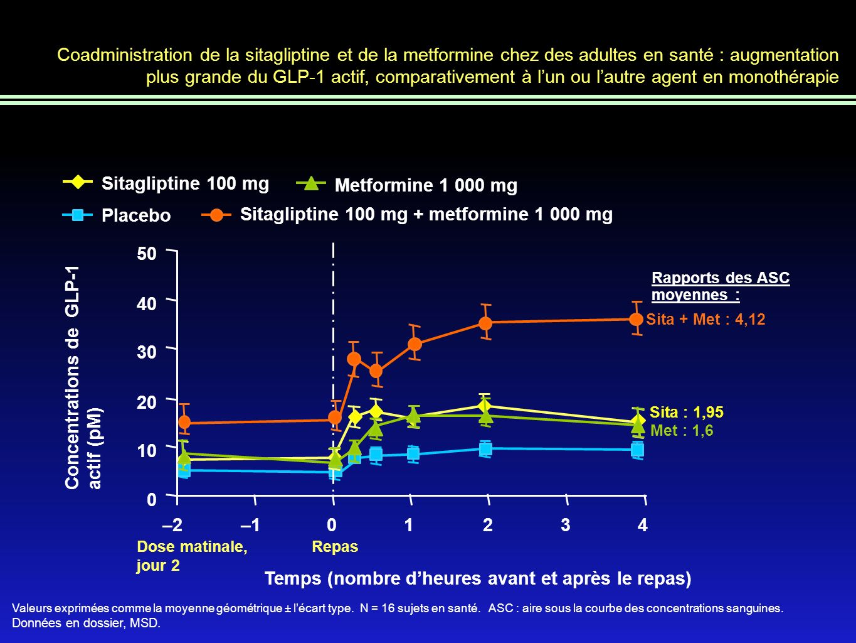 Coadministration de la sitagliptine et de la metformine chez des adultes en santé : augmentation plus grande du GLP-1 actif, comparativement à l'un ou l'autre agent en monothérapie