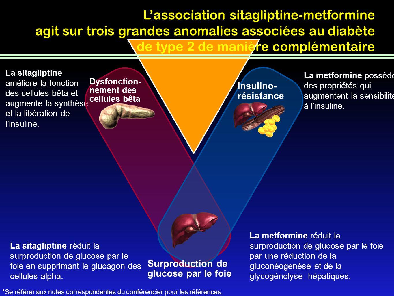 L'association sitagliptine-metformine agit sur trois grandes anomalies associées au diabète de type 2 de manière complémentaire