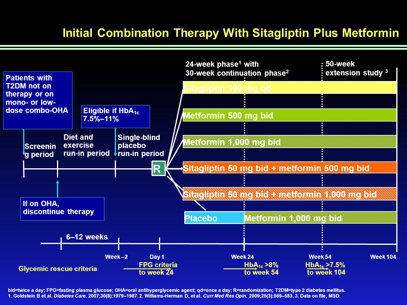 Initial Combination Therapy With Sitagliptin Plus Metformin