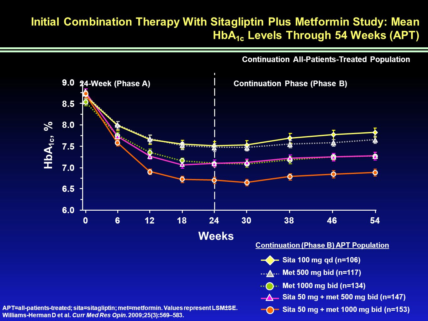 Initial Combination Therapy With Sitagliptin Plus Metformin Study: Mean HbA1c Levels Through 54 Weeks (APT)