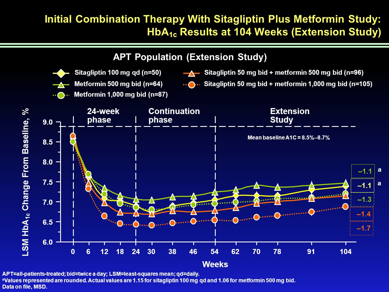 Initial Combination Therapy With Sitagliptin Plus Metformin Study: HbA1c Results at 104 Weeks (Extension Study)