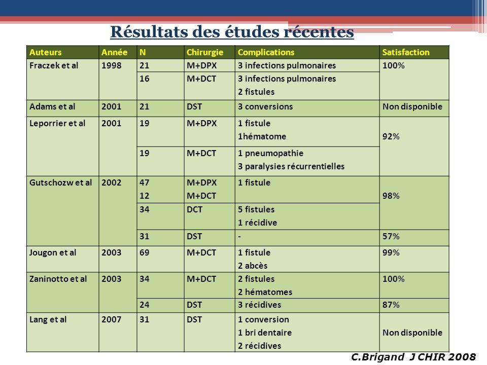 Résultats des études récentes