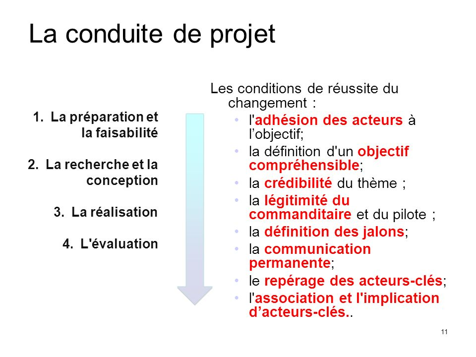 La conduite de projet Les conditions de réussite du changement :