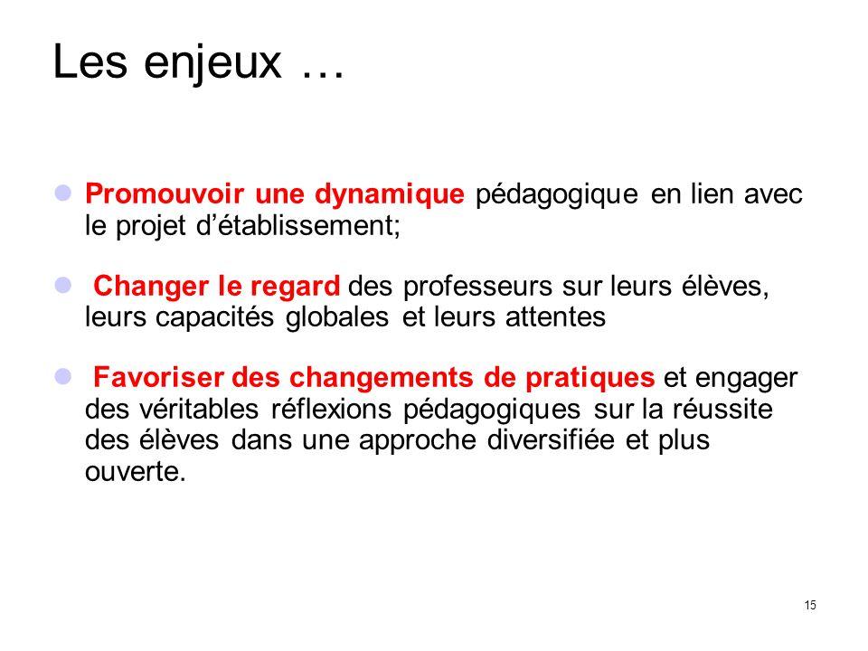 Les enjeux … Promouvoir une dynamique pédagogique en lien avec le projet d'établissement;