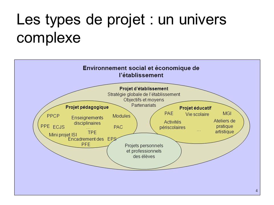 Les types de projet : un univers complexe