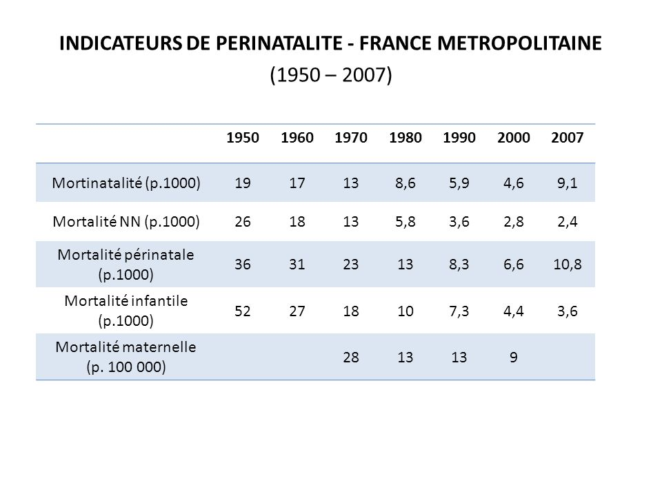 INDICATEURS DE PERINATALITE - FRANCE METROPOLITAINE (1950 – 2007)