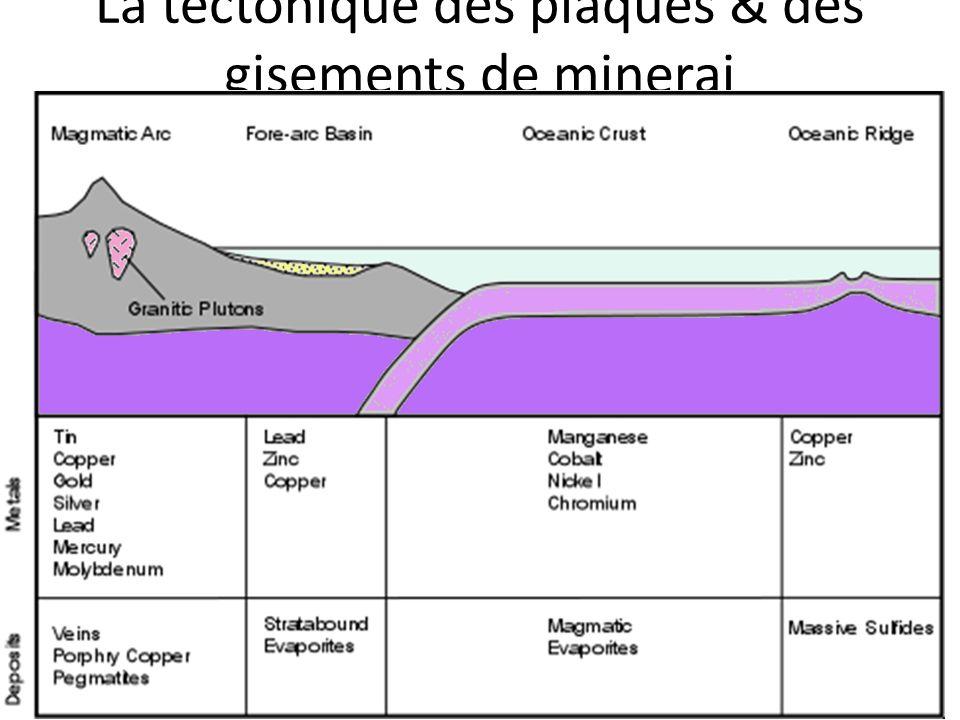 La tectonique des plaques & des gisements de minerai