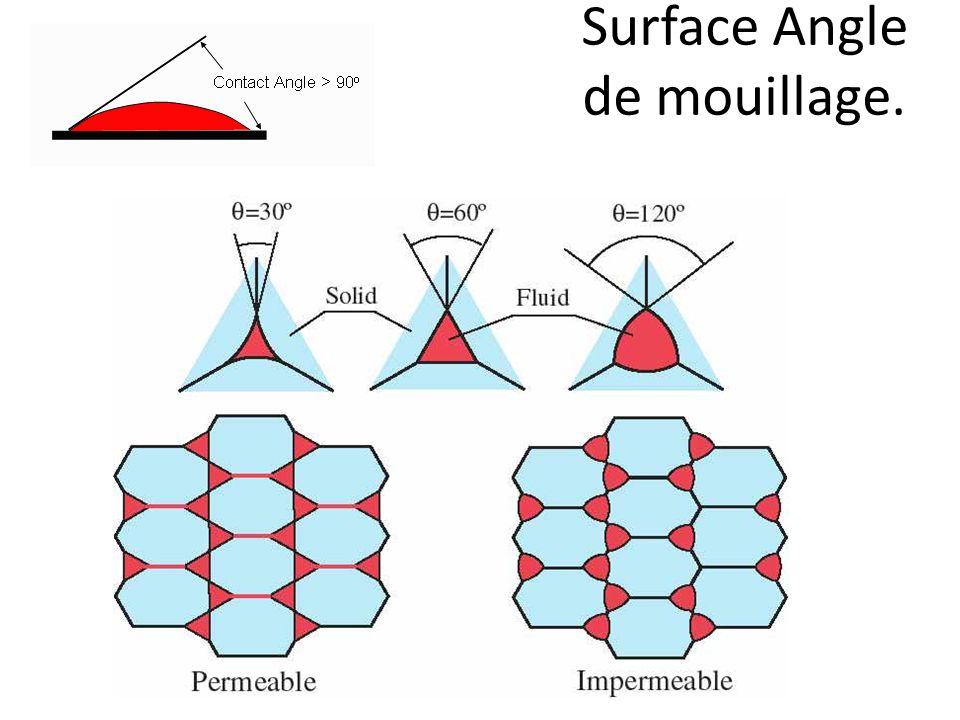 Surface Angle de mouillage.