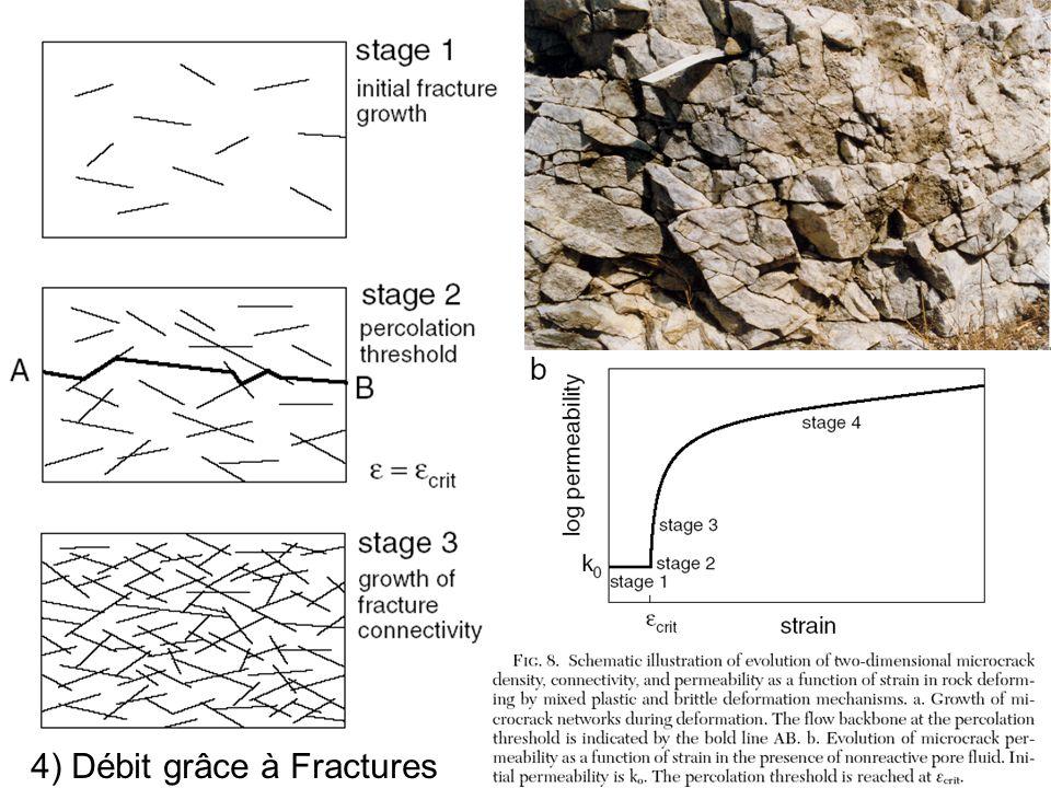 Percolation 4) Débit grâce à Fractures