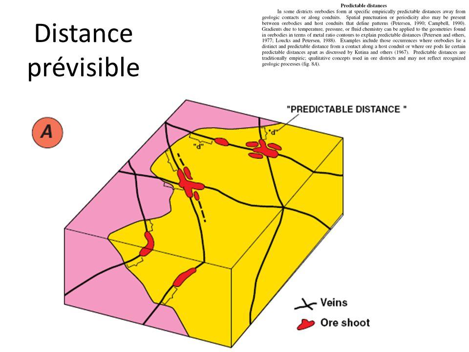 Distance prévisible