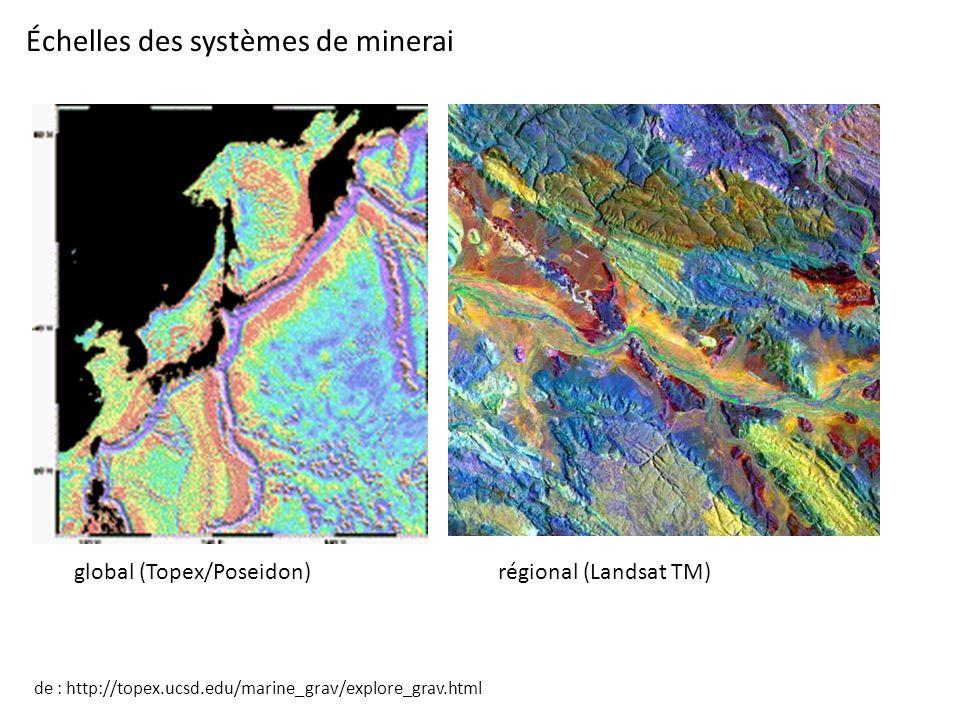 Échelles des systèmes de minerai