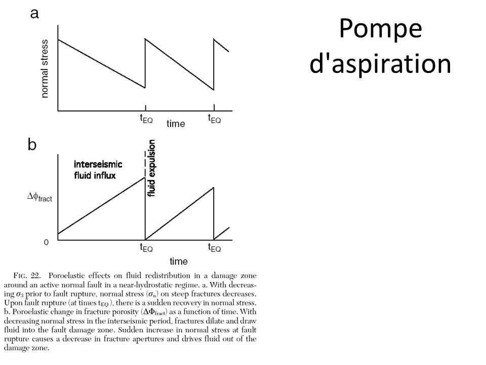 Pompe d aspiration